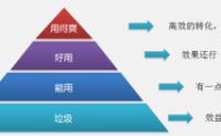 搜索引擎营销(seo)的目标层次思路