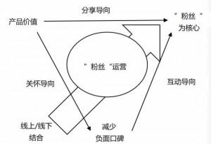 范耀祖博客粉丝经济